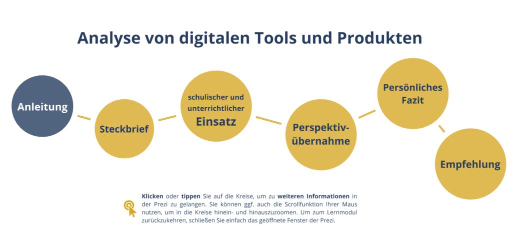 Screenshot der interaktiven Präsentation zur Anylyse von digitalen Lernmaterialien