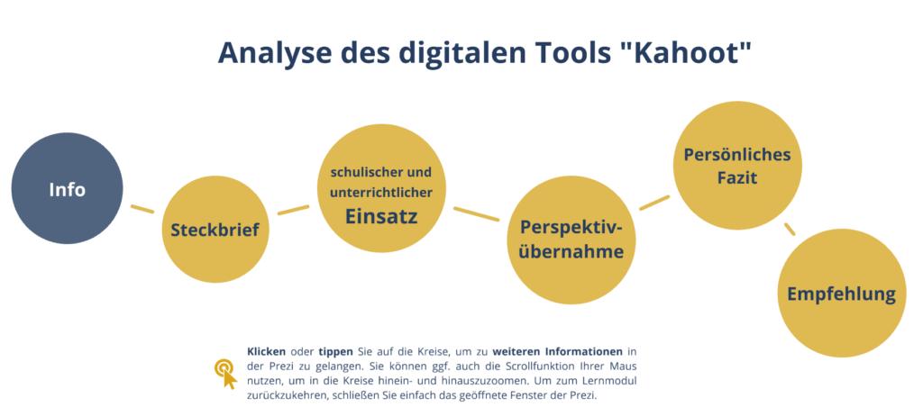 Screenshot einer interaktiven Präsentation der Analyse des Tools Kahoot