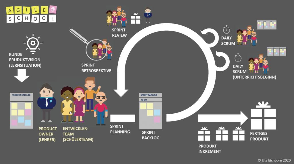 Diese von Uta Eichborn erstellte Grafik zeigt den Ablauf der Projektmanagementmethode Scrum im Unterricht.