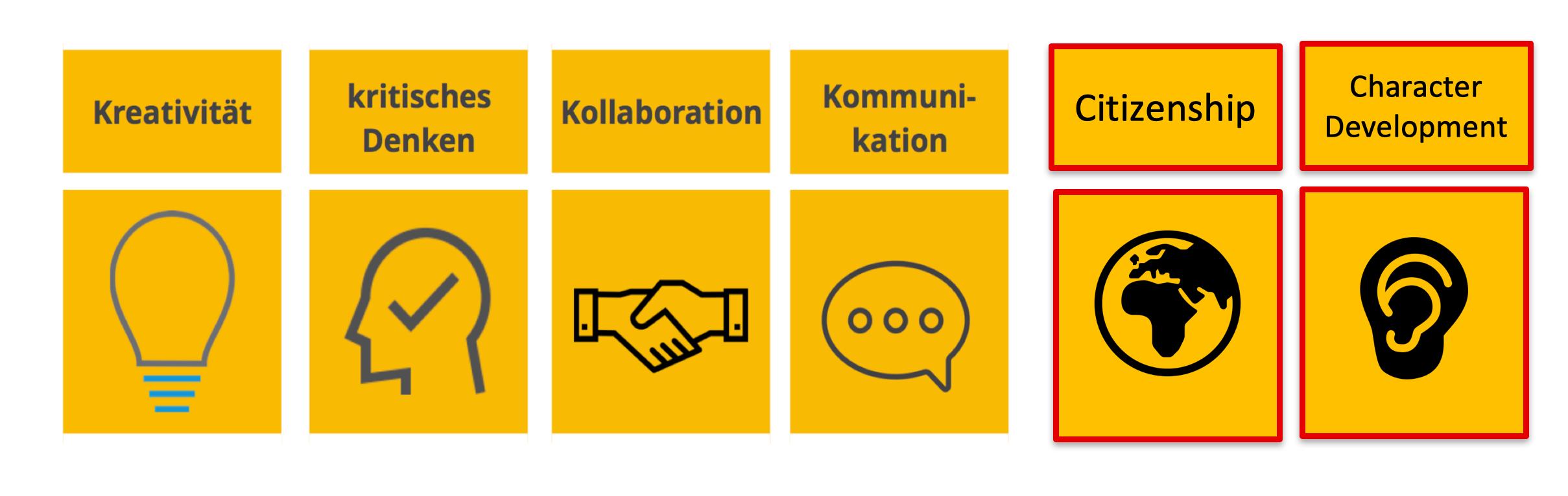 Kernkompetenzen für Lernende des 21. Jahrhunderts: Kreativität, kritisches Denken, Kollaboration, Kommunikation, Citizenship, Character Development