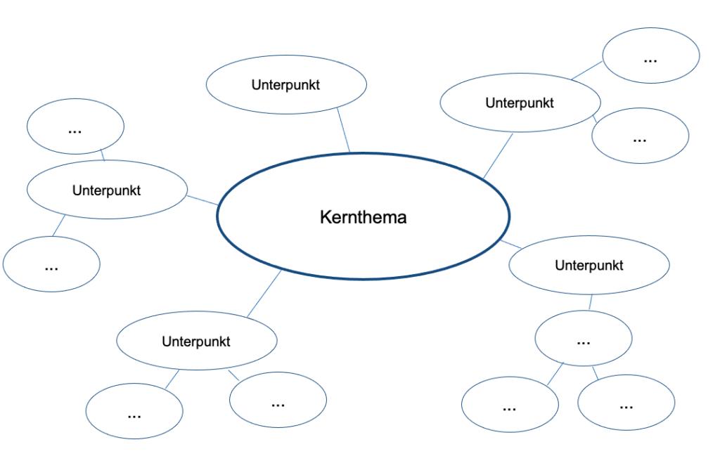 Mindmap zum Kernthema für das Portfolio