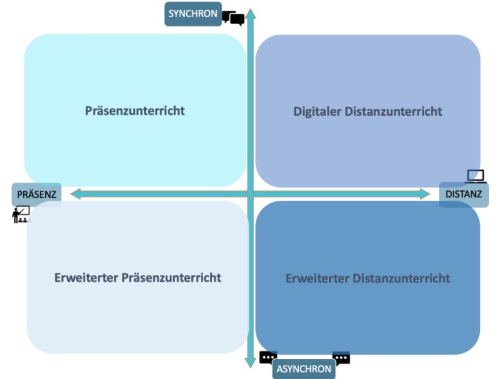 Rahmenbedingungen_digitaler_Bildung_eTeaching-Matrix