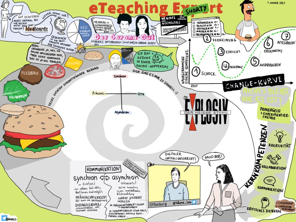 Visualisierung des Workshops eTeaching Shorty